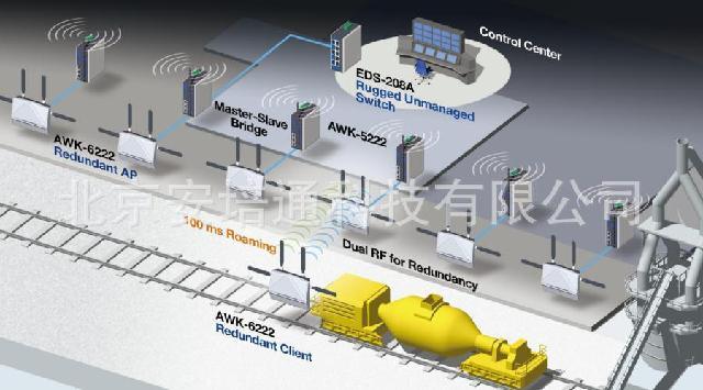 三工业无线通讯的技术保障    由于工厂内部电磁环境非常复