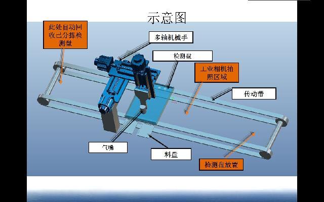 自動分揀機器人設計方案