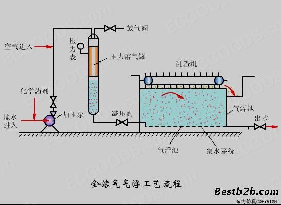 手机验证青岛麦王供应竖流式溶气气浮机的生产,设备质优价廉