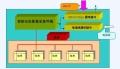 智慧熱網主要功能,熱電廠無線抄表系統