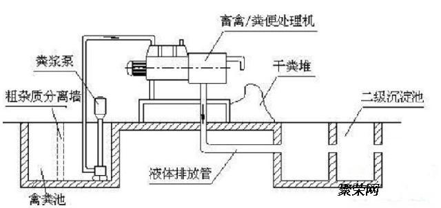 禽类粪便处理机工作原理  用液下泵将原粪水提升送至猪粪脱水机内