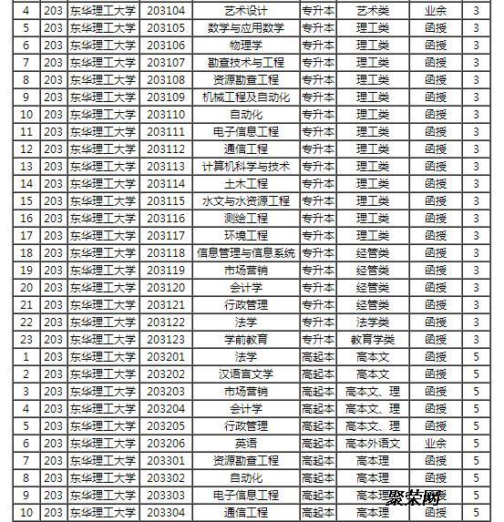江西省东华理工大学2017年成人高考招生计划安排表图片