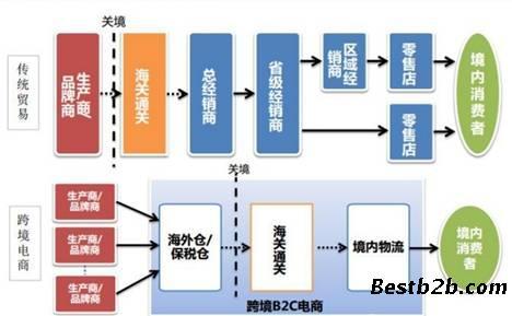 广州跨境电商商城平台
