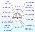 廣州受理MSDS報告單位 編寫流程