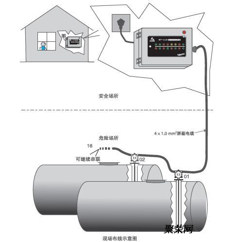 传感器可识别油,水的泄漏,检测仪可同时检测多个双层壁油罐,并自动声