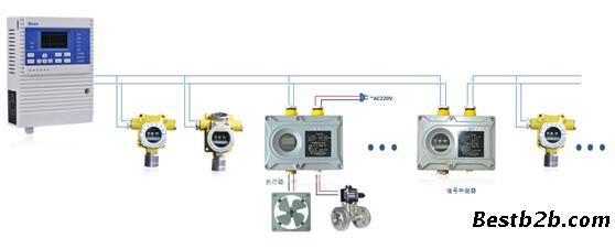 rbk-6000型可燃气体浓度报警器广泛应用于石油,化工,冶金,燃气等存在