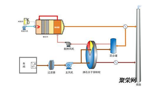 吸附浓缩新技术 喷漆废气处理,印刷废气处理