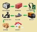 從中國運輸家具到澳洲全境的省錢海運方式