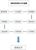 2019河北省中级职称评审条件